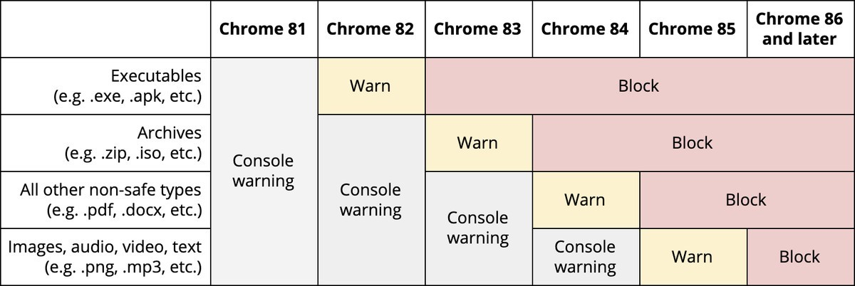 Chart and timeline of Google's planned changes to Chrome